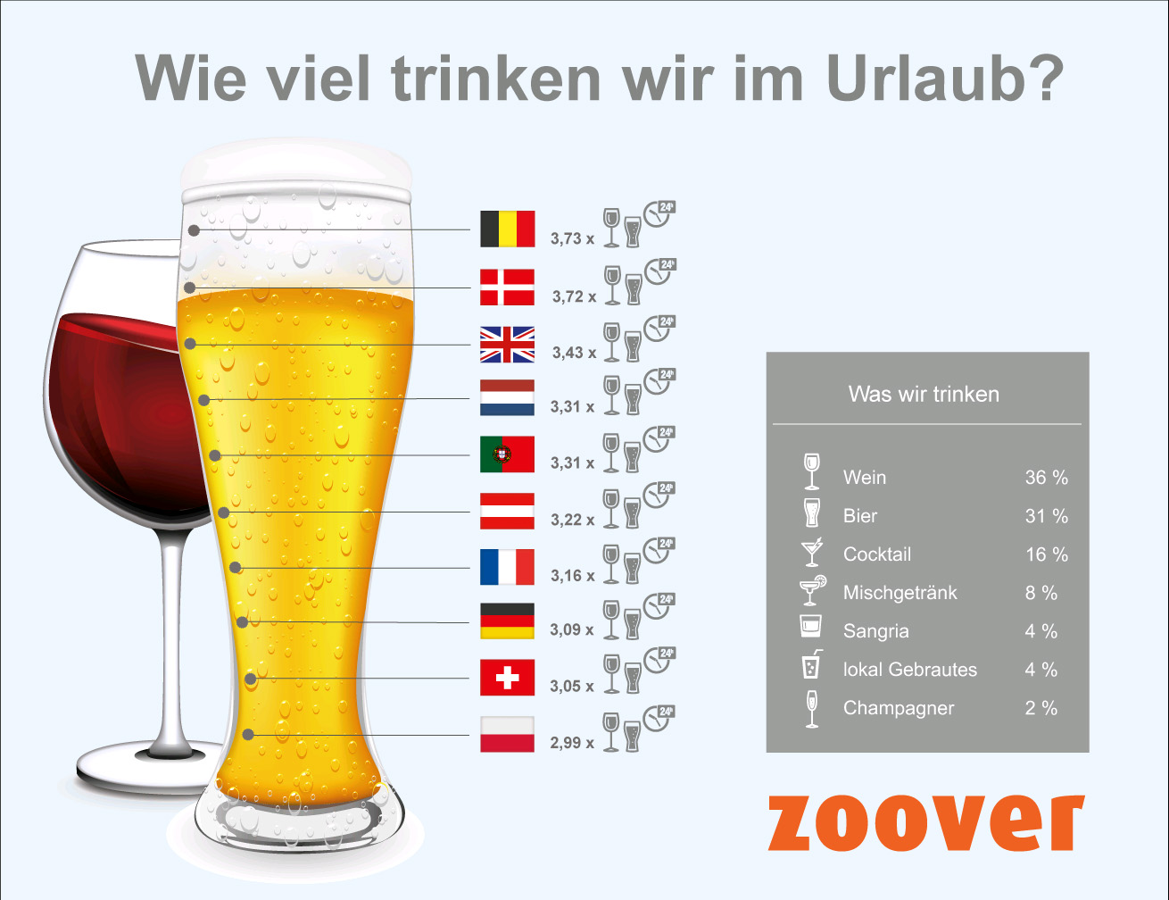 Infografik: Zoover