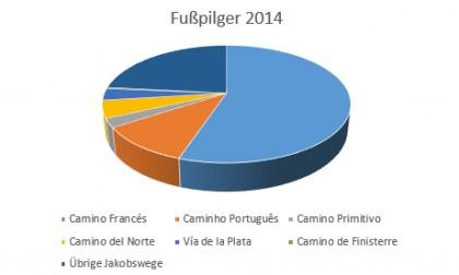 2013 waren auf den Jakobswegen insgesamt 215.880 Pilger unterwegs, davon 188.5257 zu Fuß. Tendenz auch 2015: Steigend!