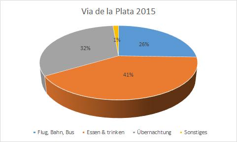 """Die Gesamtkosten für 20 Tage (inkl. """"Vor- und Nachprogramm"""" in Brüssel und Sevilla) beliefen sich auf 1.704,13 Euro. Der größte Posten: Essen 6 trinken = 697,43 Euro, gefolgt von Übernachtung (549,70 Euro) und Bus, Bahn & Flieger = 435,40 Euro."""